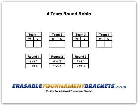 4 Team Round Robin Tournament Brackets Cornhole